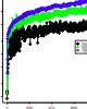 Treetank, Designing A Versioned XML Storage