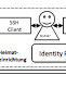 bwIDM: Föderieren auch nicht-webbasierter Dienste auf Basis von SAML