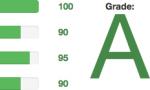 XMPP Grade A