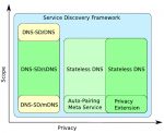 User-Friendly, Versatile, and Efficient Multi-Link DNS Service Discovery