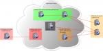 Automatische Identifikation relevanter Domains zur Web-Archivierung