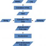 Webharvesting von Publikationsdaten