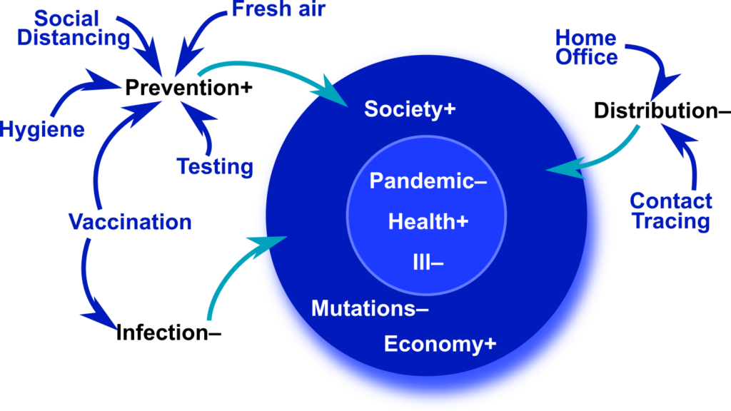 Dependency of mechanisms and goals